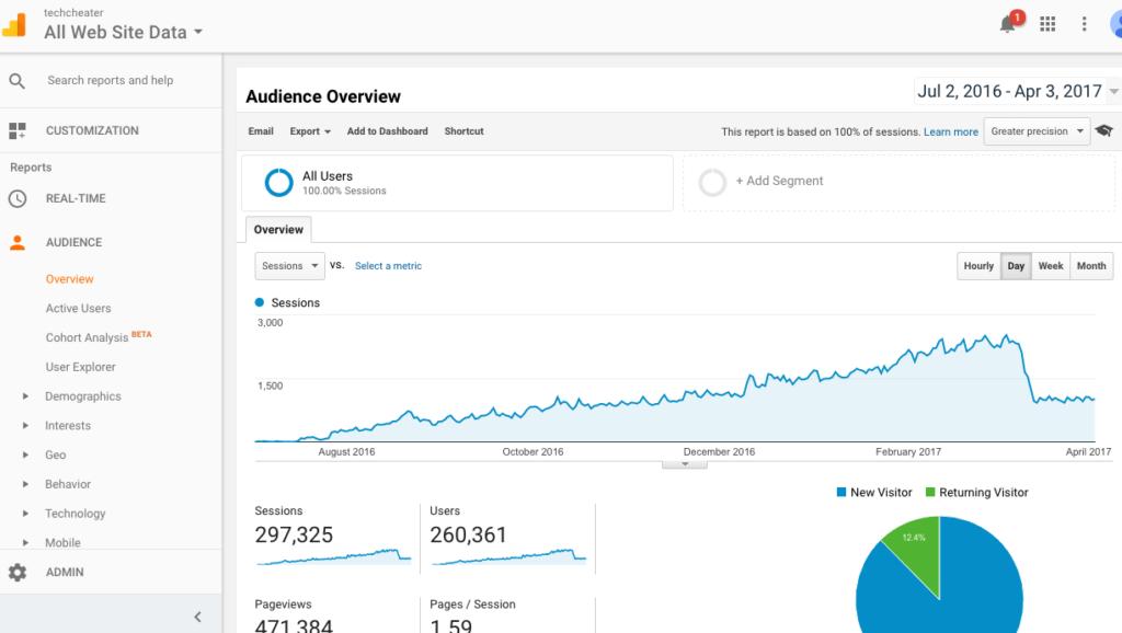 techcheater traffic growth