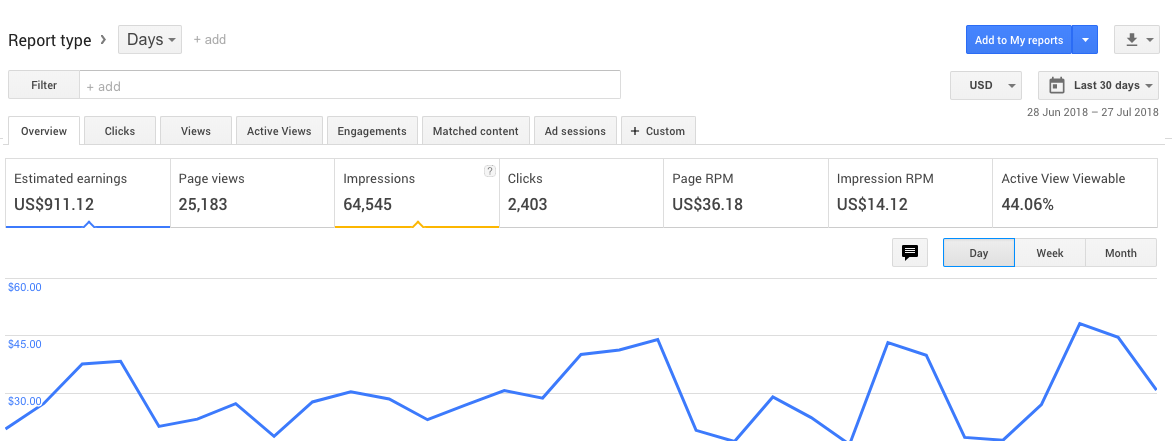 income report of my blog with adsense in july 2018