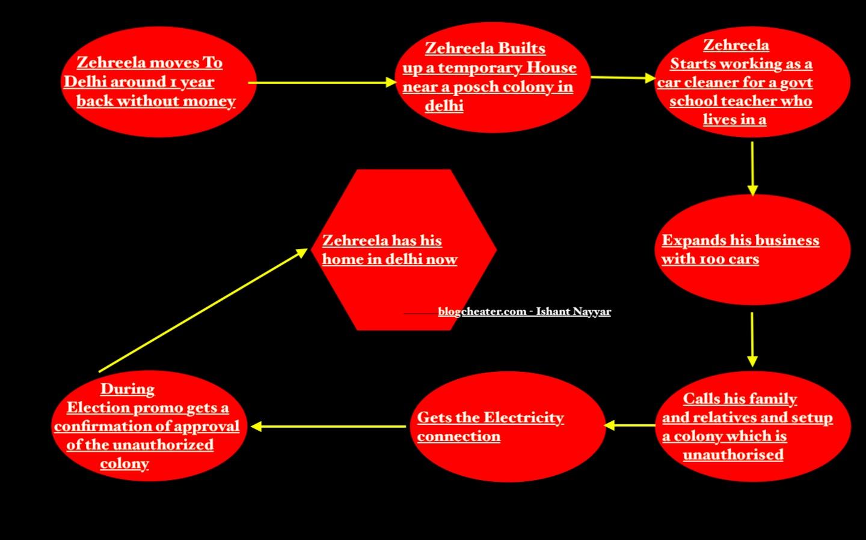 How this Non Delhite (Zehreela) Built 1 crore Worth property within 1 year - Inspiration